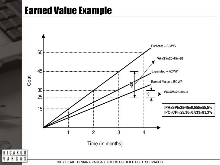Earned Value Analysis  Basic Concepts