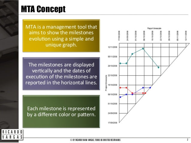 Milestones Trend Analysis (Mta) - Fundamentals