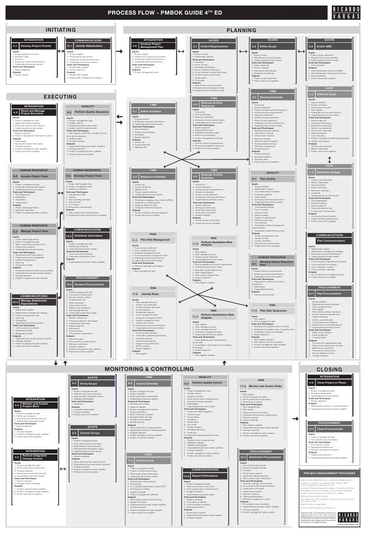 flow of pmbok 4th edition in english black and white rh slideshare net Process Flow Chart Engineering Process Flow Diagram