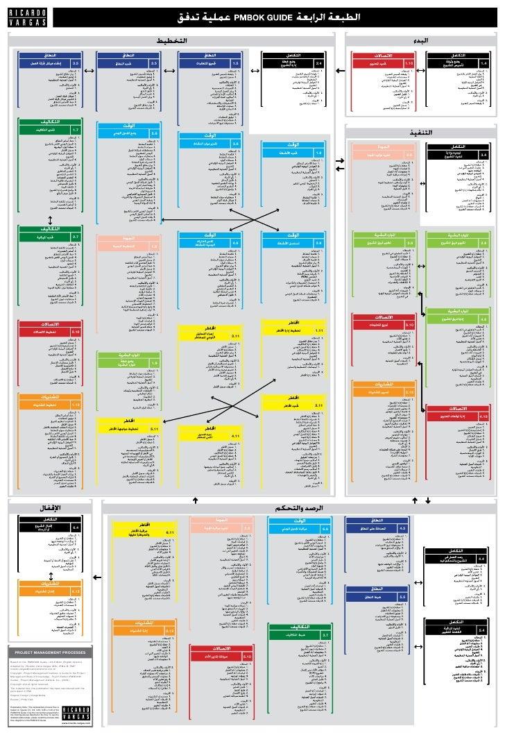 PMBOK PDF ARABIC PDF DOWNLOAD » Pauls PDF