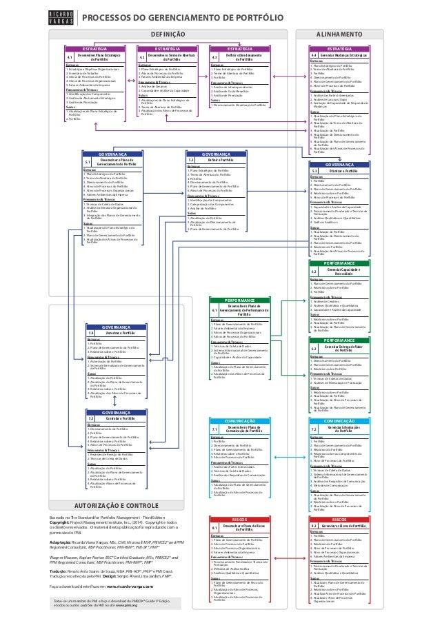 PROCESSOS DO GERENCIAMENTO DE PORTFÓLIO DEFINIÇÃO ESTRATÉGIA  ESTRATÉGIA  Desenvolver Plano Estratégico do Portfólio  4.1 ...
