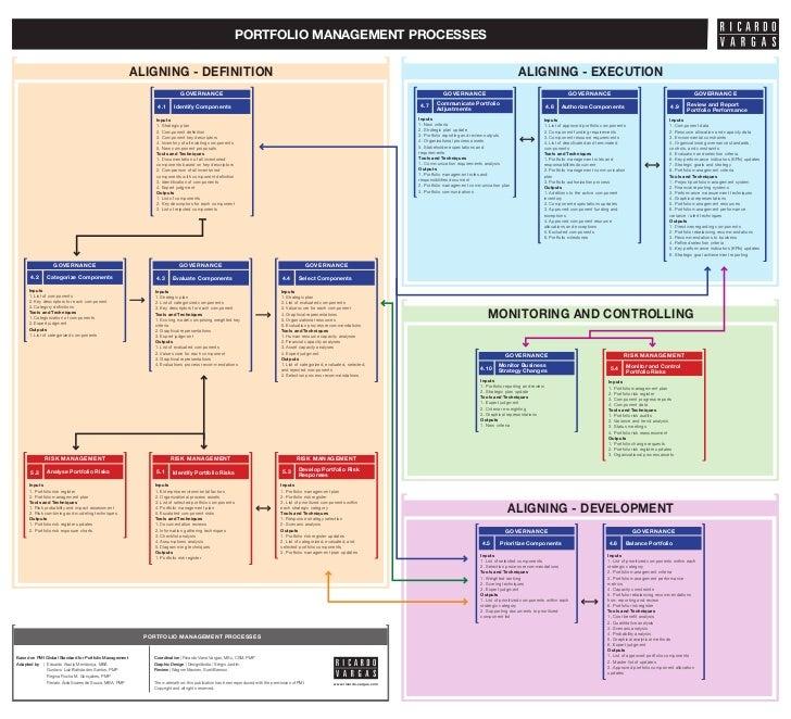 portfolio management processes flow project portfolio management diagram space management diagram