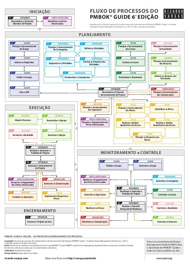 MONITORAMENTO e CONTROLE ENCERRAMENTO INICIAÇÃO PLANEJAMENTO EXECUÇÃO Copyright: Um Guia do Conjunto de Conhecimentos de G...