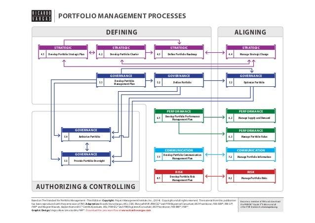 PORTFOLIO MANAGEMENT PROCESSES DEFINING STRATEGIC 4.1  ALIGNING  STRATEGIC  Develop Portfolio Strategic Plan  4.2  Develop...