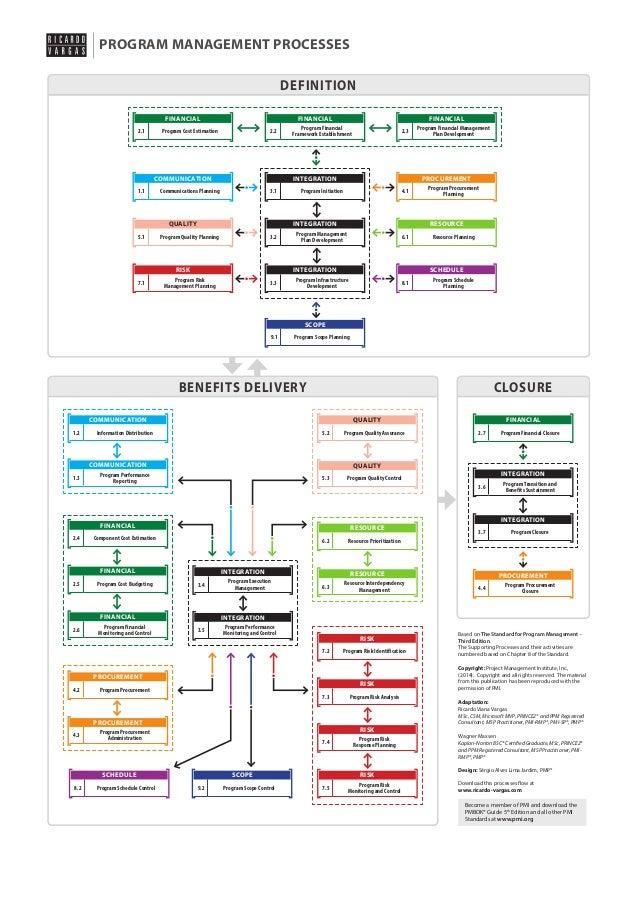 PROGRAM MANAGEMENT PROCESSES DEFINITION FINANCIAL 2.1  FINANCIAL  Program Cost Estimation  2.2  COMMUNICATION 1.1  FINANCI...