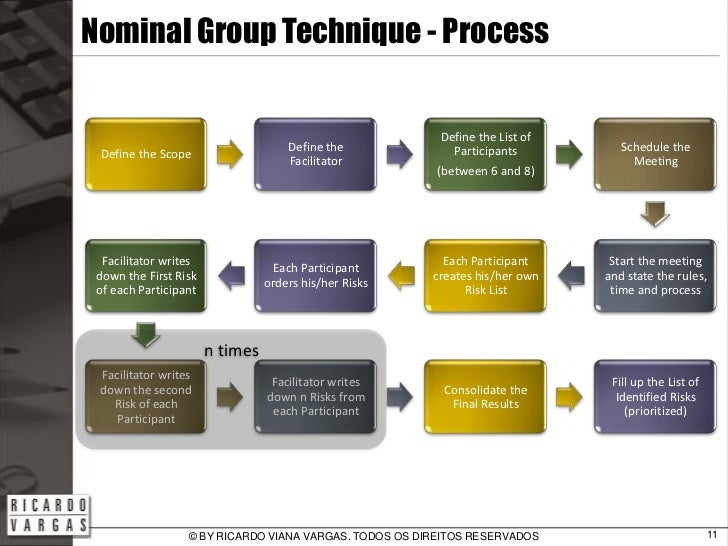 Nominal Group Technique (NGT) - Sacramento City College