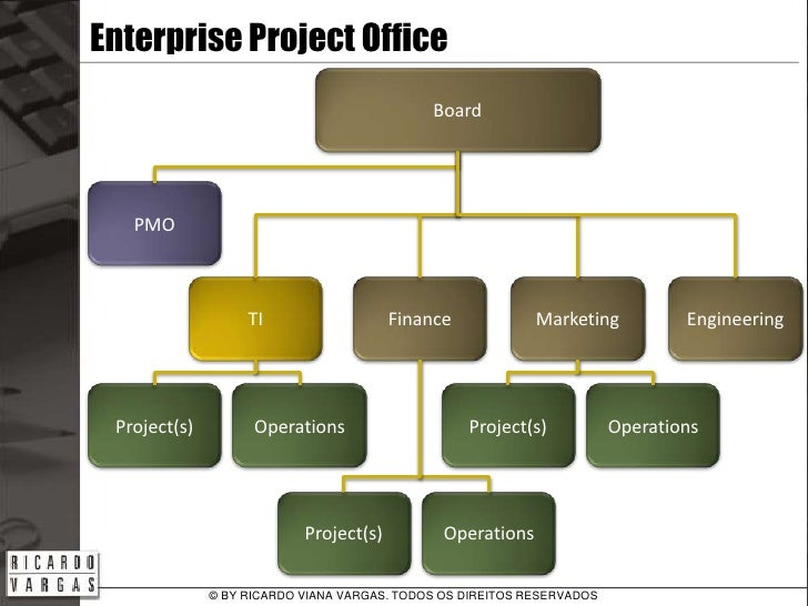 enterprise project management office 4,809 director enterprise project management office jobs available on indeedcom apply to head of project management, director of strategy, project director and more.