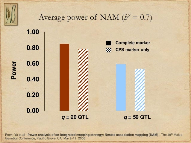 Average power of NAM (h2 = 0.7)q = 20 QTLComplete markerCPS marker onlyq = 50 QTLPowerFrom: Yu et al - Power analysis of a...