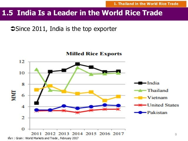 Rice policy in thailand production and economic issues (1
