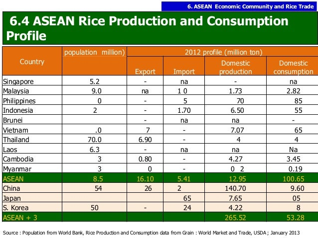 rice industry [2018 updated market report] global and chinese gcc rice industry, 2018 market research report.