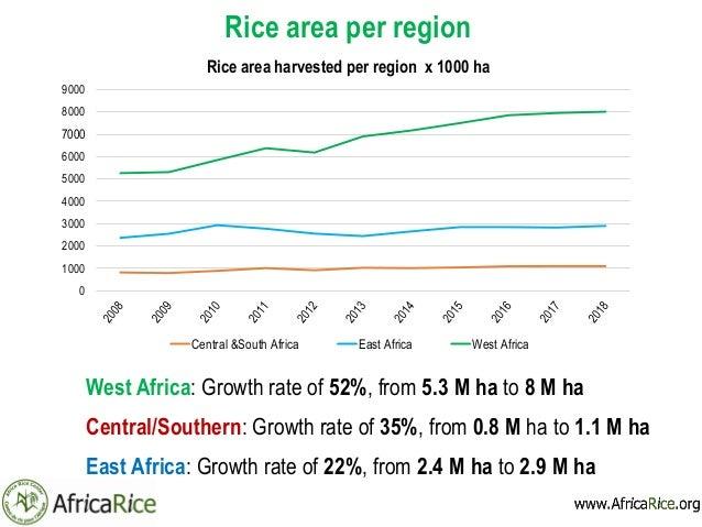 Rice Trends in Sub-Saharan Africa (2008-2018)