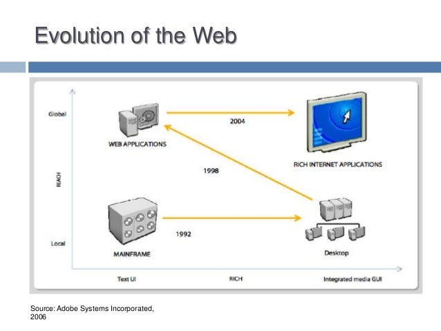 Evolution of the Web  Source: Adobe Systems Incorporated, 2006