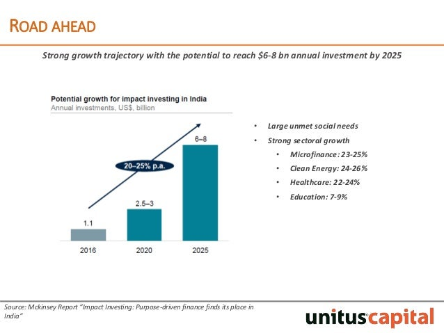Impact Investment and 2030 Agenda