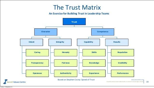 Richard Barrett Building A Culture Of Trust Trust Conference