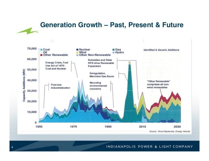 Generation Growth U2013 Past, Present U0026 Future6 ...