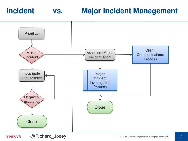 major incident management The discipline of major incident management - Richard Josey, Unisys