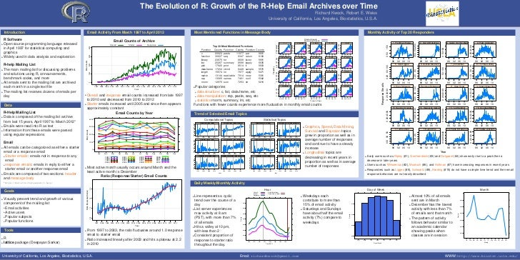 The Evolution of R: Growth of the R-Help Email Archives over Time                                                         ...