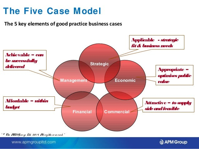 Writing business cases
