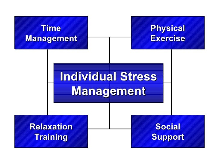 Individual Stress Management Time Management Social Support Relaxation Training Physical Exercise