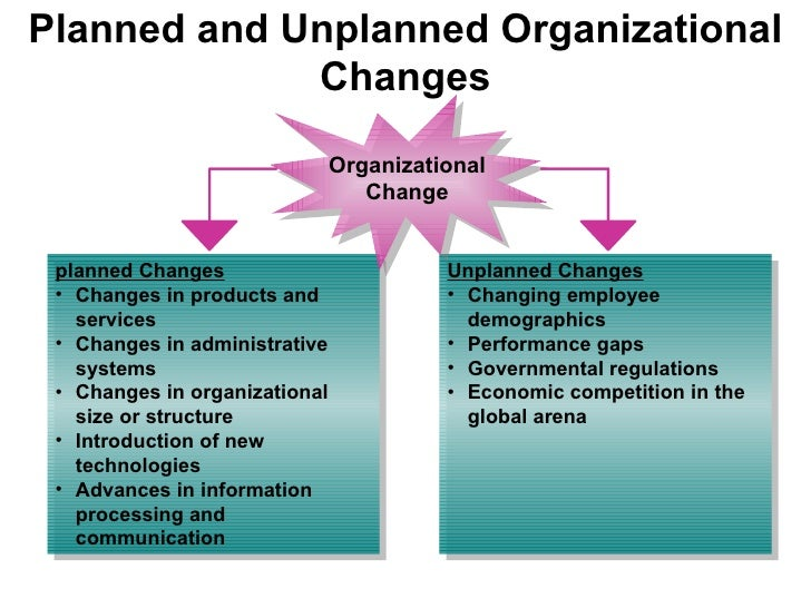 a discussion on the planned organizational change Forces for and resistance to organizational change forces for change (equilibrium)—it is hoped in the direction planned by the school leader—into a new and.