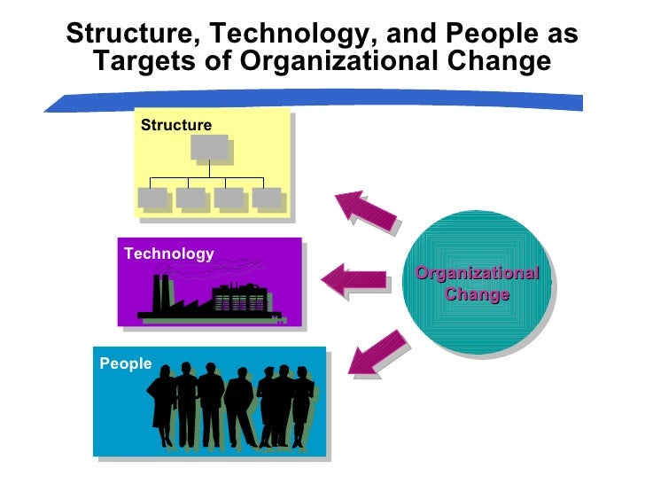 Structure Technology People Structure, Technology, and People as Targets of Organizational Change Organizational Change