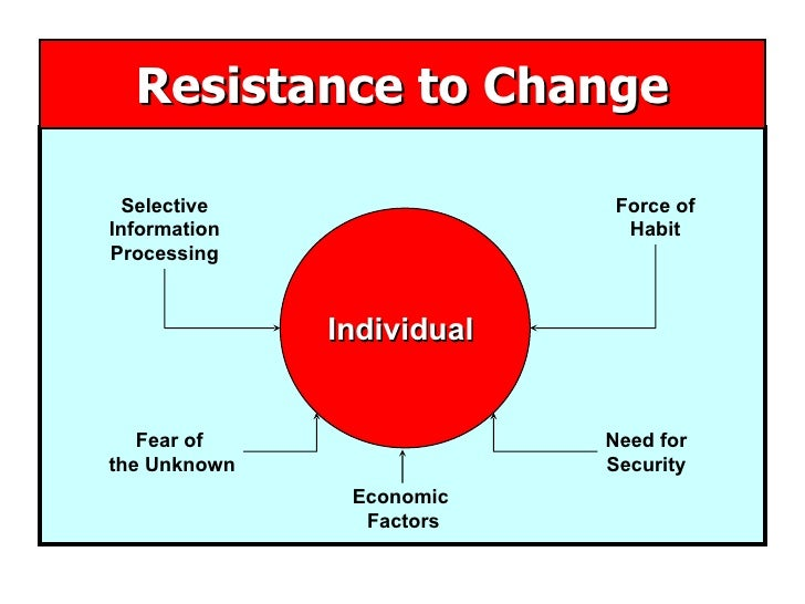 Resistance to Change Selective Information Processing Fear of  the Unknown Force of Habit Need for Security Economic  Fact...