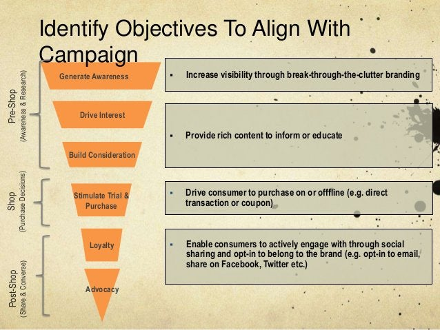Identify Objectives To Align With                                     Campaign                                            ...