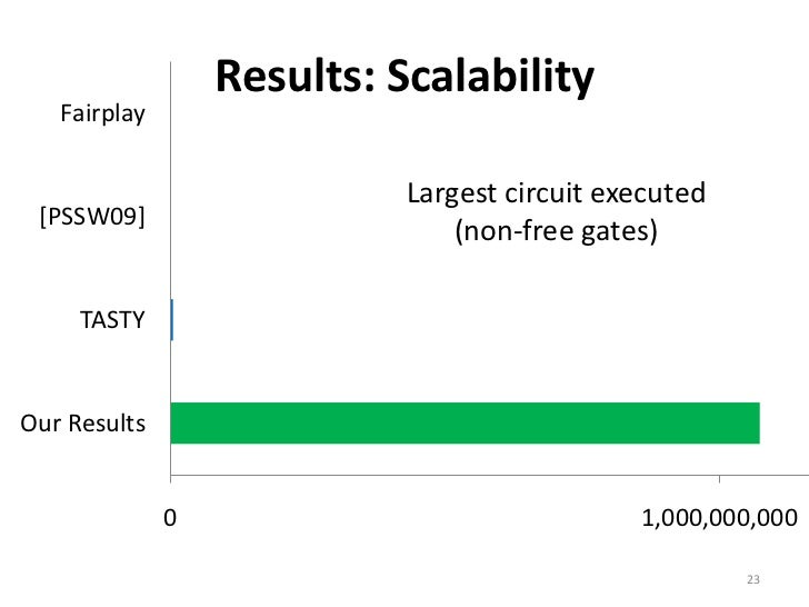 results: scalability fairplay largest circuit executed [pssw09] (non-free  gates) tastyour results 0 1,000,000,000 23