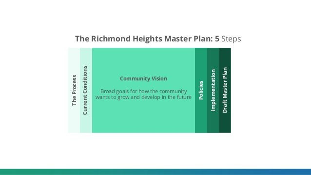 The Richmond Heights Master Plan: 5 Steps Policies Implementation DraftMasterPlan Policies Implementation Community Vision...