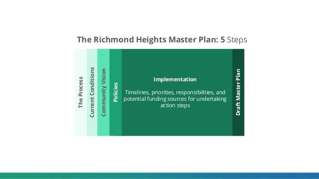 The Richmond Heights Master Plan: 5 Steps DraftMasterPlan Implementation Timelines, priorities, responsibilities, and pote...