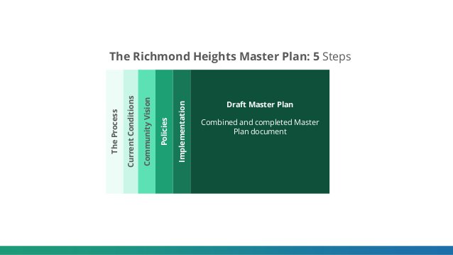 The Richmond Heights Master Plan: 5 Steps Implementation Draft Master Plan Combined and completed Master Plan document Tim...