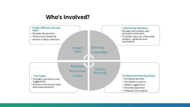 Who's Involved? Professional Planning Team • Facilitates process • Translates concerns • Makes suggestions • Provides expe...
