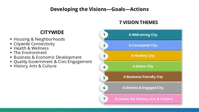 Developing the Visions—Goals—Actions A Business-Friendly City A Connected City A Healthy City A Green City A Welcoming Cit...