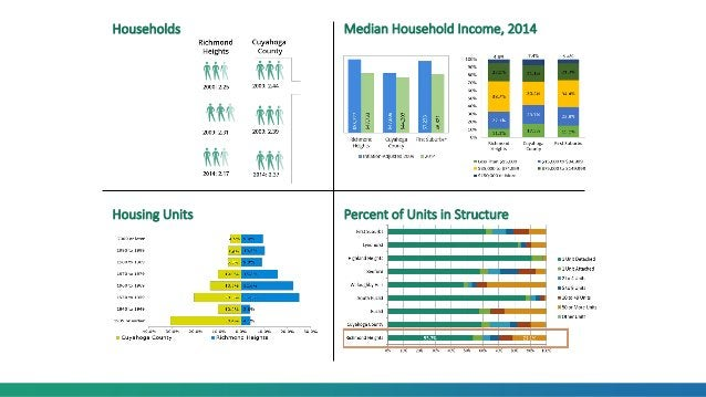 Median Household Income, 2014 Housing Units Percent of Units in Structure Households