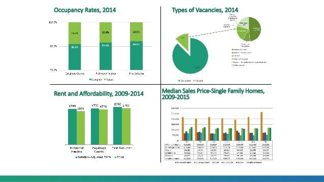 Occupancy Rates, 2014 Median Sales Price-Single Family Homes, 2009-2015 Types of Vacancies, 2014 Rent and Affordability, 2...