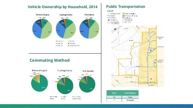 Vehicle Ownership by Household, 2014 Commuting Method Public Transportation