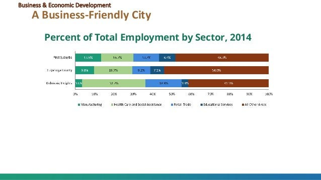 Percent of Total Employment by Sector, 2014 Business & Economic Development A Business-Friendly City