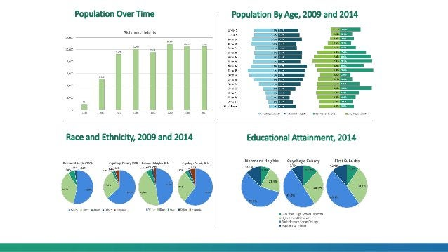 Population Over Time Population By Age, 2009 and 2014 Race and Ethnicity, 2009 and 2014 Educational Attainment, 2014