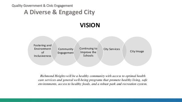 Fostering and Environment of Inclusiveness Community Engagement City Services City Image Continuing to Improve the Schools...