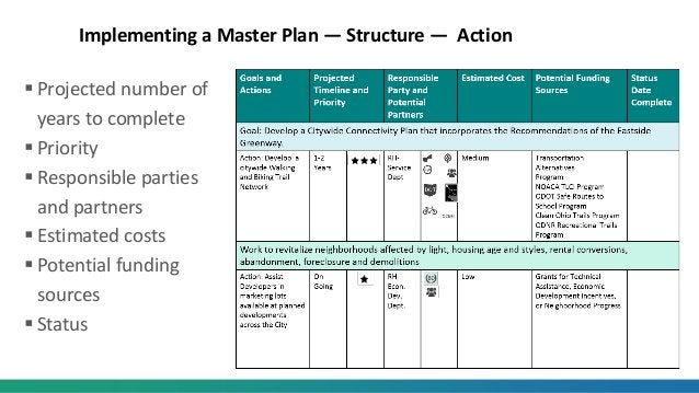 Implementing a Master Plan — Structure — Action  Projected number of years to complete  Priority  Responsible parties a...