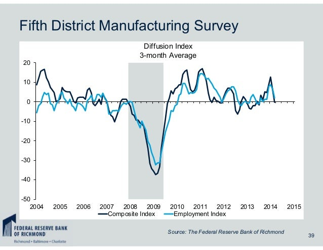 Fifth District Manufacturing Survey 39 Source: The Federal Reserve Bank of Richmond -50 -40 -30 -20 -10 0 10 20 2004 2005 ...