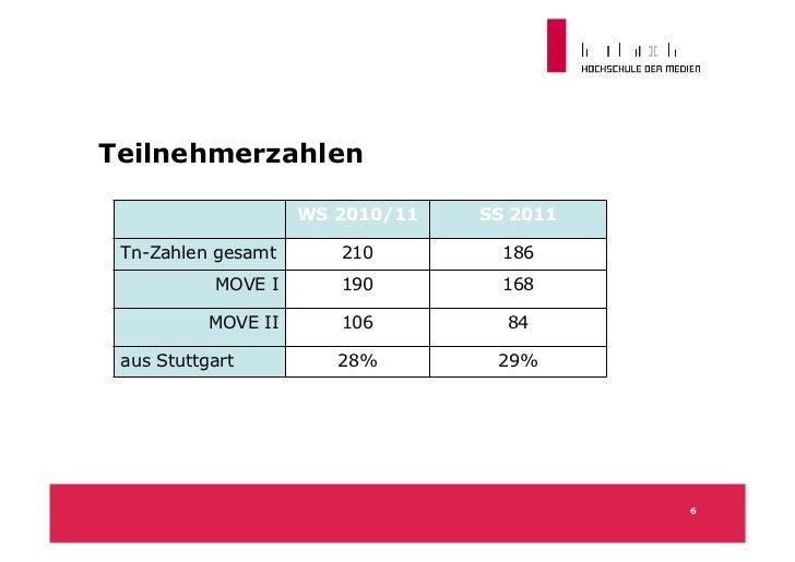 Teilnehmerzahlen                     WS 2010/11   SS 2011 Tn-Zahlen gesamt       210         186           MOVE I       19...