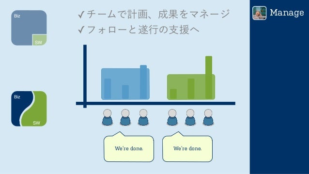 Biz SW Biz SW We're done. We're done. ✓チームで計画、成果をマネージ ✓フォローと遂行の支援へ Manage