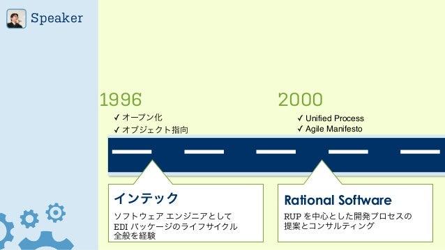 Speaker 1996 2000 ✓ オープン化! ✓ オブジェクト指向 ✓ Unified Process! ✓ Agile Manifesto インテック ソフトウェア エンジニアとして  EDI パッケージのライフサイクル 全般を経...