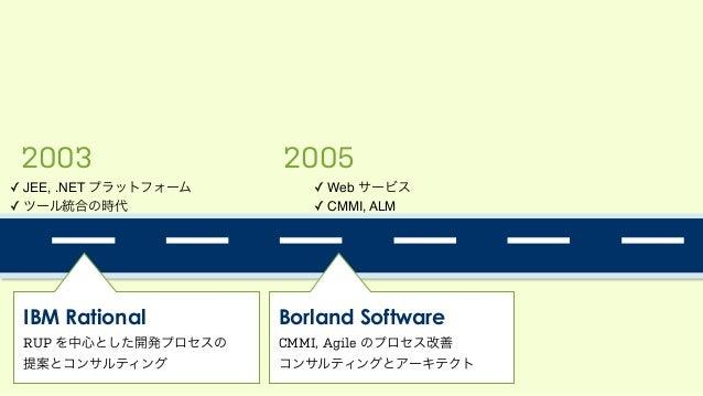 2003 2005 ✓ JEE, .NET プラットフォーム! ✓ ツール統合の時代 ✓ Web サービス! ✓ CMMI, ALM IBM Rational RUP を中心とした開発プロセスの 提案とコンサルティング Borland Sof...