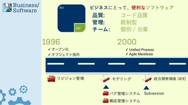 Business/ Software 1996 2000 ✓ オープン化! ✓ オブジェクト指向 ✓ Unified Process! ✓ Agile Manifesto Biz SW ビジネスにとって、便利なソフトウェア 品質: コード品質 ...