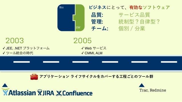 2003 2005 ✓ JEE, .NET プラットフォーム! ✓ ツール統合の時代 ✓ Web サービス! ✓ CMMI, ALM Biz SW ビジネスにとって、有効なソフトウェア 品質: サービス品質 管理: 統制型?自律型? チーム: ...