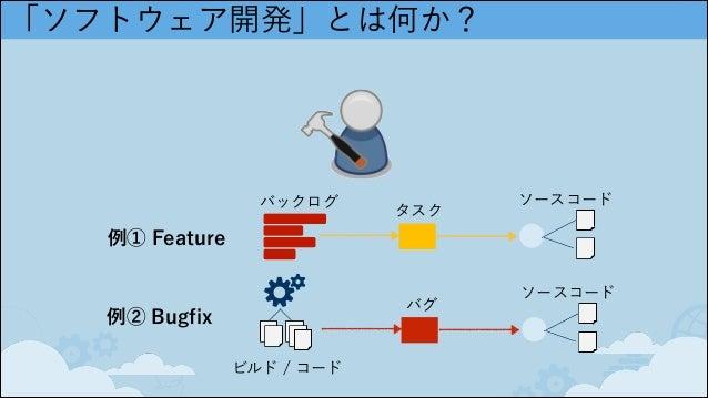 「ソフトウェア開発」とは何か? バックログ タスク ソースコード ビルド / コード バグ ソースコード 例① Feature 例② Bugfix