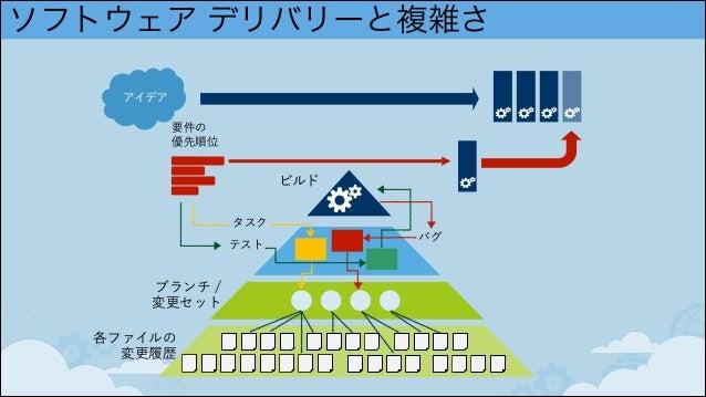 ソフトウェア デリバリーと複雑さ ビルド 要件の 優先順位 アイデア 各ファイルの 変更履歴 ブランチ / 変更セット タスク バグ テスト
