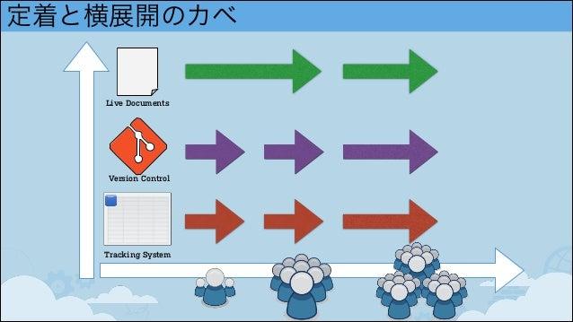 定着と横展開のカベ Tracking System Version Control Live Documents